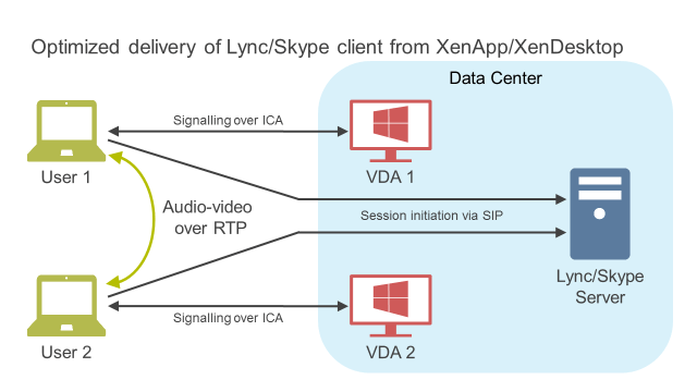 Citrix XenApp Skype for Business